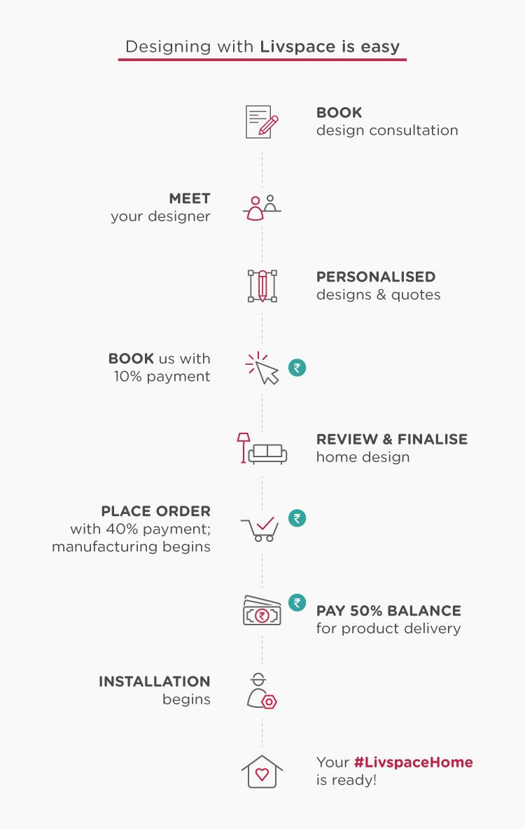 what is interior design_livspace lifecycle